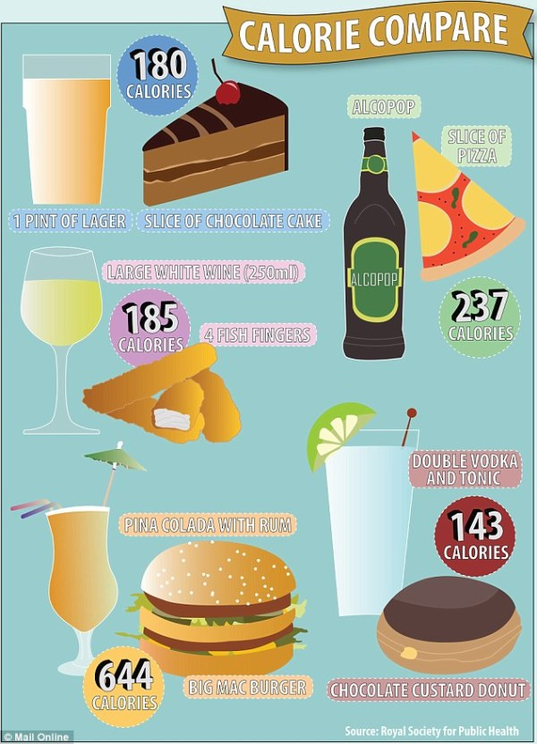 Calorie graphic